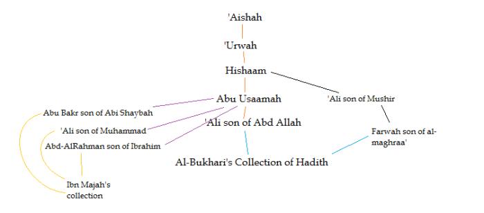 Isnaad chain 2